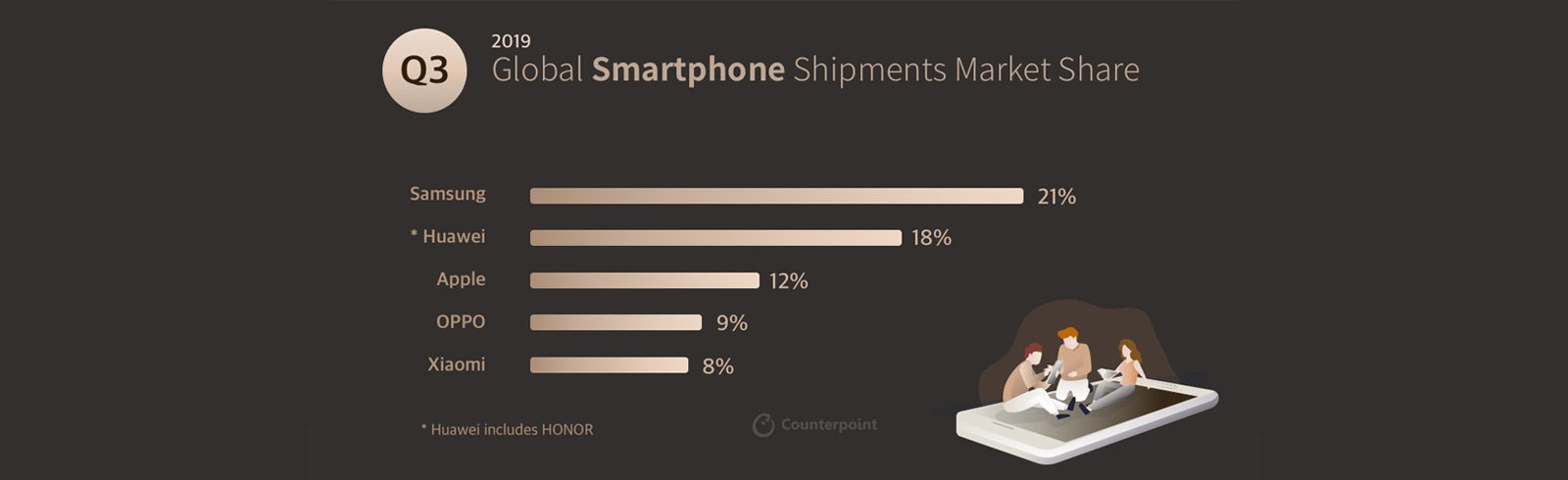 Global and local smartphone market leaders for Q3 2019