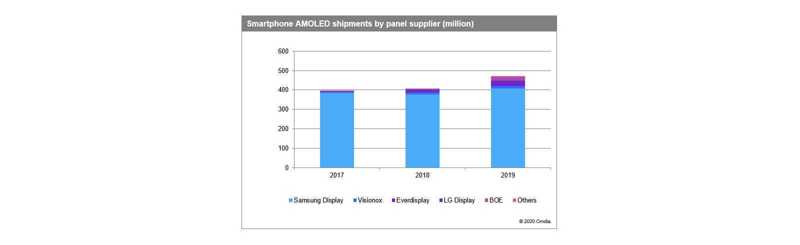 Flexible AMOLED smartphone displays market will rise by 50% in 2020, Samsung is the leader