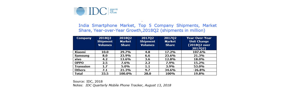 Indian smartphone market registers a 20% growth, Xiaomi is a top vendor for a fourth consecutive quarter