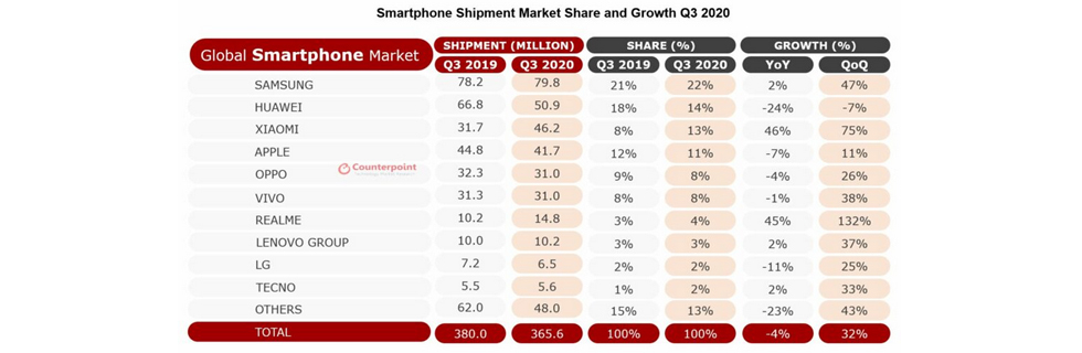 The global smartphone market on the path to recovery