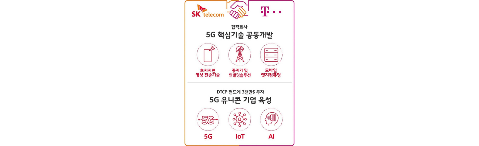 SK Telecom and Deutsche Telekom will create a joint venture to focus on 5G development