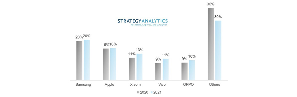 Strategy Analytics: Xiaomi Will Become Third Largest Smartphone Vendor Globally in 2021