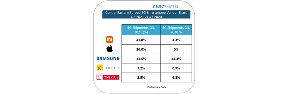 Strategy Analytics: Xiaomi is the No1 5G smartphone vendor in CEE for Q3 2021