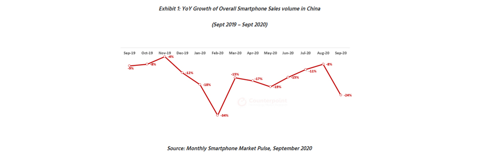 The Chinese smartphone market declines by 14% YoY in Q3 2020, Xiaomi is the only one with increase in sales