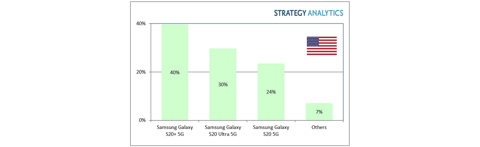 Strategy Analytics: Samsung dominated the US 5G market in Q1 of 2020