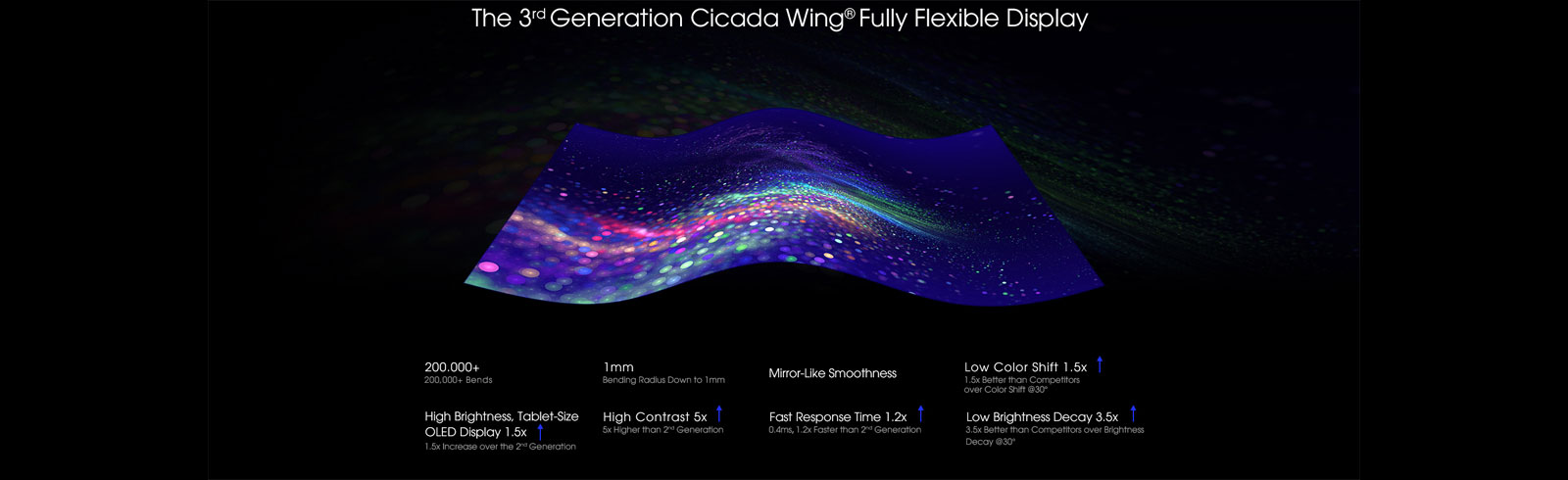 Royole unveils the 3rd Generation Cicada Wing FFD which will be found on the Flexpai 2