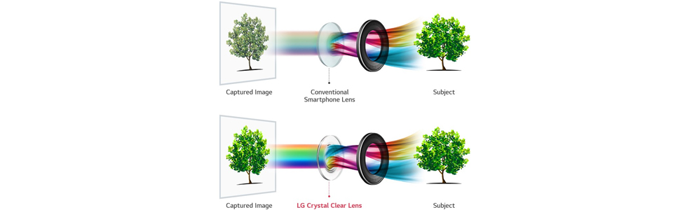 LG V30 to incorporate a glass lens with an f/1.6 aperture in its primary camera