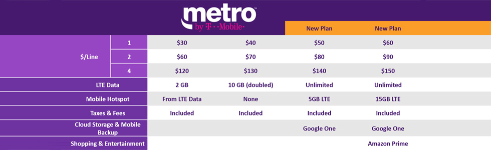 MetroPCS is becoming Metro by T-Mobile and introduces two new all-unlimited rate plans featuring Amazon Prime and Google One