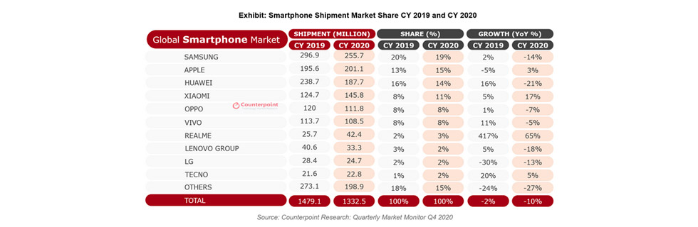 Global smartphone market recovers slowly, here are the best performers