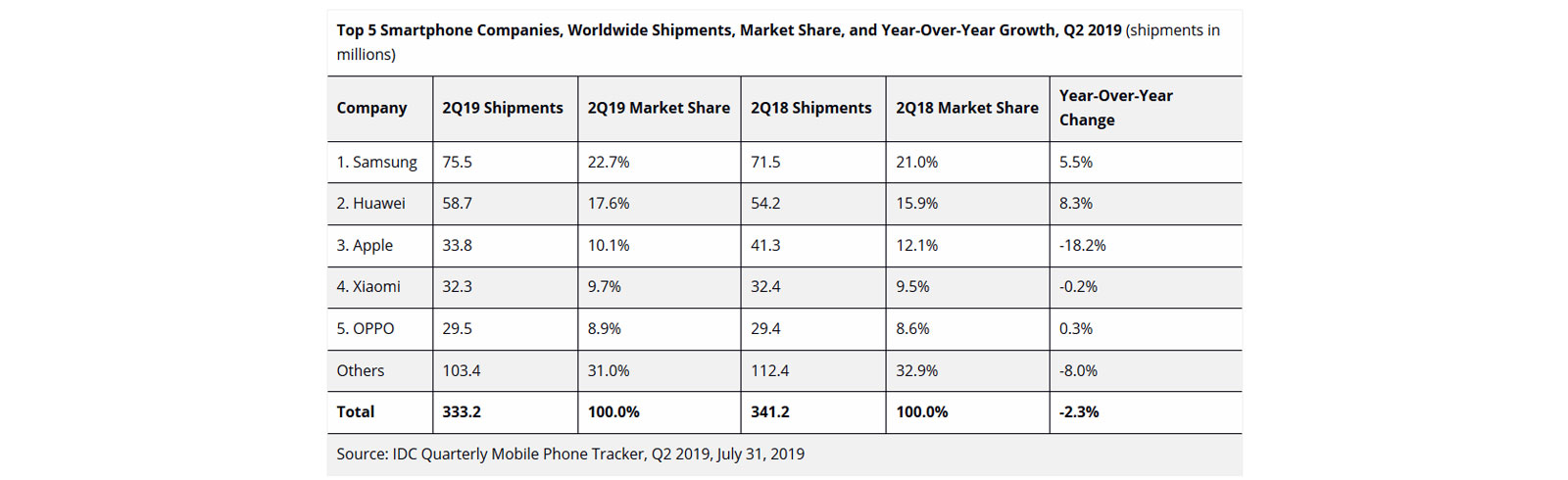 Worldwide smartphone shipments decline by 2.3% YoY in Q2 2019, according to IDC