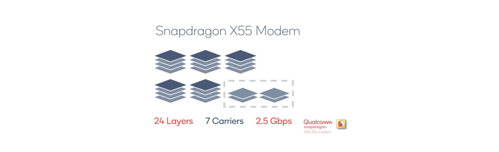 Qualcomm announces the Snapdragon X55 - its second generation 5G modem chip