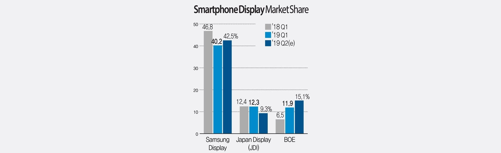 Samsung Display maintains a top position in the smartphone display market