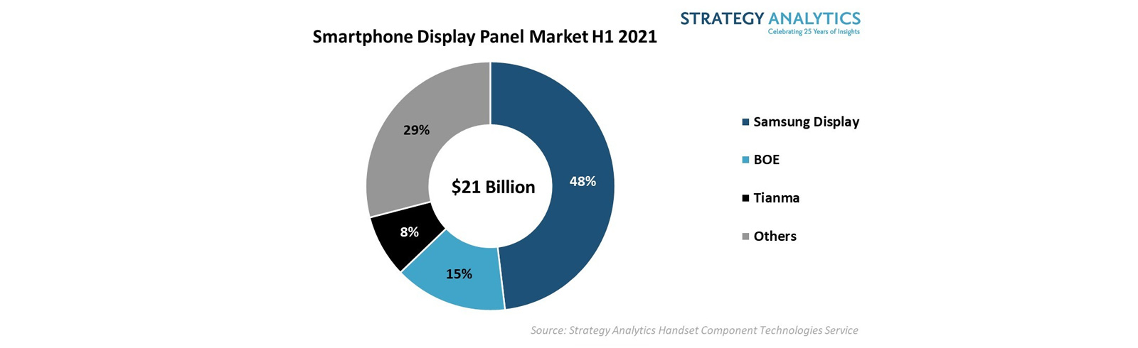 Samsung Display is the top smartphone display panel provided in H1 of 2021 with a 48% share