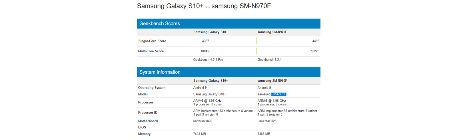 Galaxy Note 10+ appears on Geekbench as well