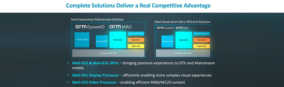 ARM uveils the brand new Mali Multimedia Suite of Video, Display and Graphics processors